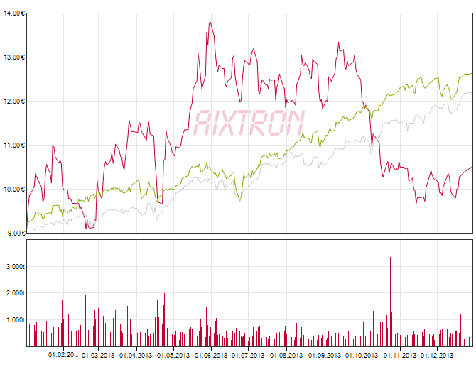 Price and volume chart for AIXTRON SE shares from January 1, 2013 to December 31, 2013